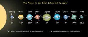Astrologyplanetsinsolarsystem