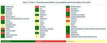 Sri Lanka : UNHRC adopts resolution against Sri Lanka
